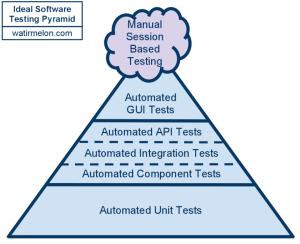 """""""Ideal Testing Pyramid"""" by Watirmelon"""